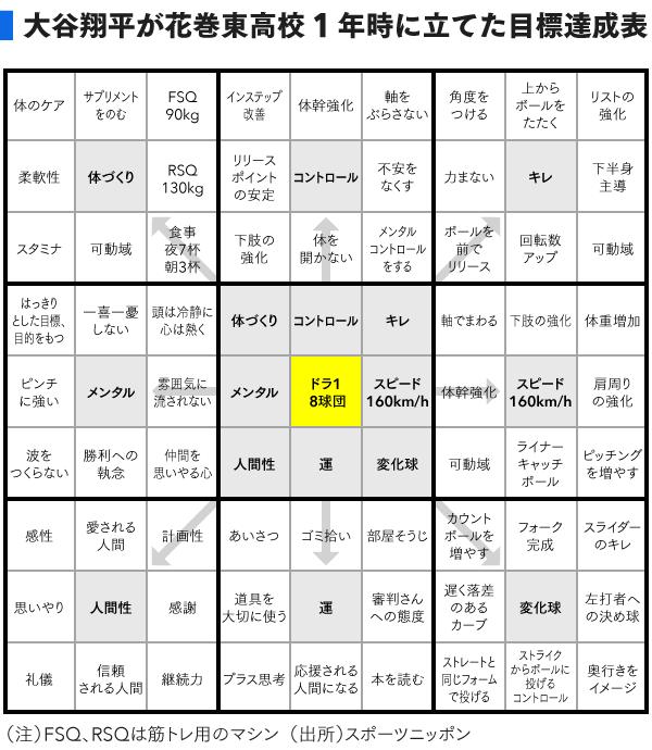 大谷翔平が書いた目標達成マンダラート