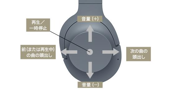 WH-H900Nの操作方法